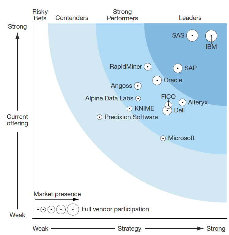 forrester_wave_adv_analytics