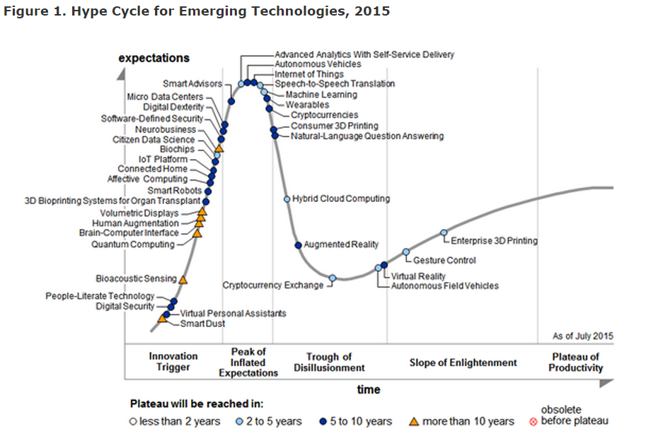Hype Cycle_2015_1